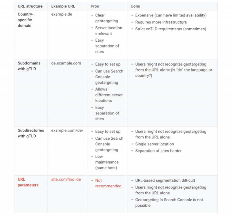 Translated Content in Google pros and cons