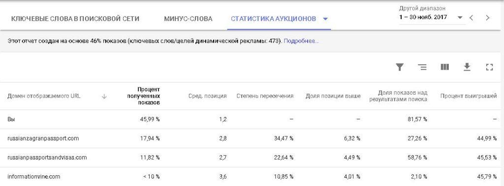 Конкуренты в Гугл Адвордс