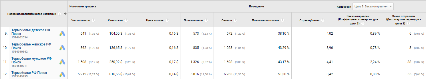 Отчет Гугл Аналитикс
